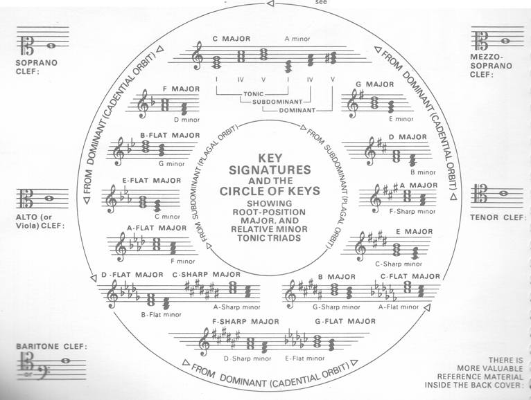 The circle of fifths ccuart Images