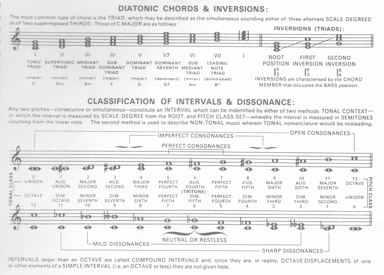 Diatonic Chords Inversions And Intervals