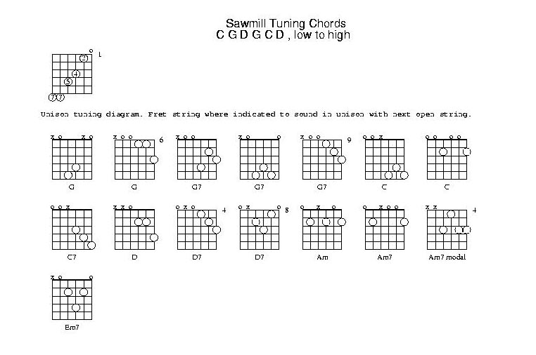 Banjo : banjo chords 5 string g tuning Banjo Chords 5 String plus ...